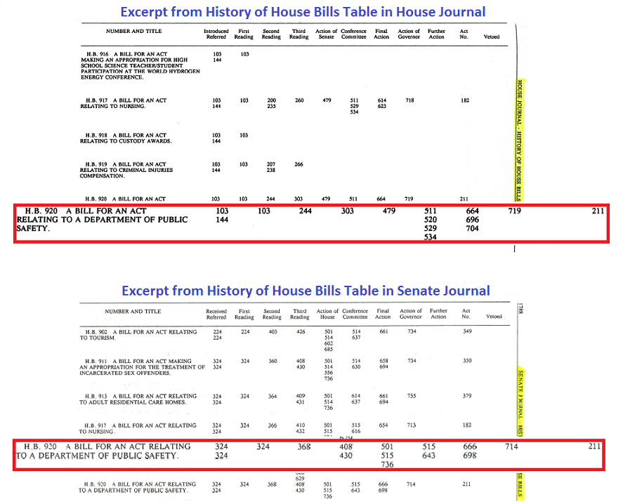 """Shows two charts, each titled """"House Bills Table"""" which show a listing of bills and corresponding pages within respective journals that have some action pertaining to that particular bill (including committee reports)"""